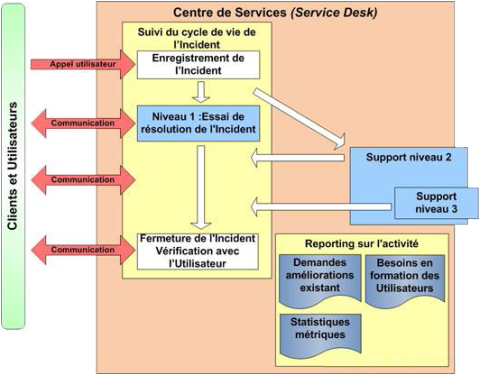 Role du Service Desk, Centre de service, Hotline, Niveaux de Support, Assistance utilisateur