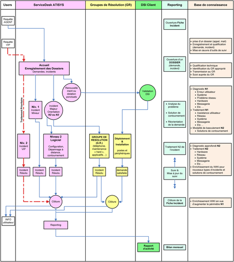 Organigramme du service desk, support informatique, assistance utilisateur